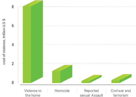 cost-of-violence-graph